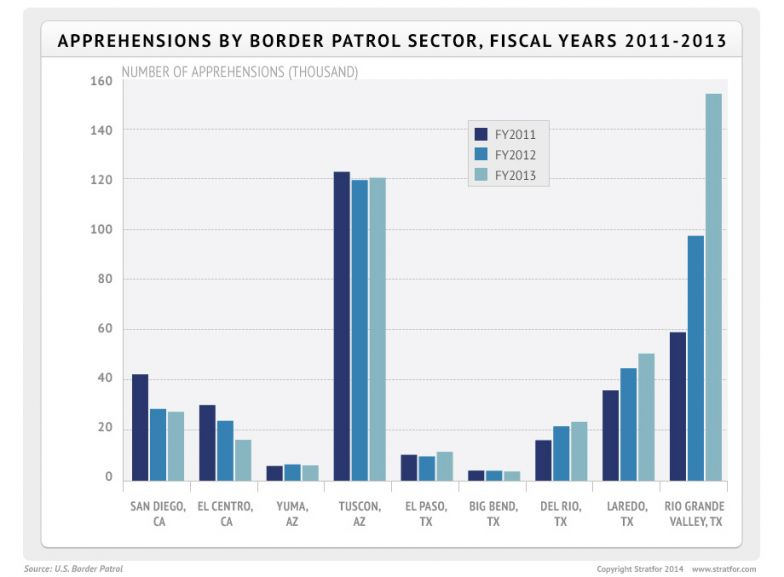 Apprehensions by Border Patrol Sector, Fiscal Years 2011-2013
