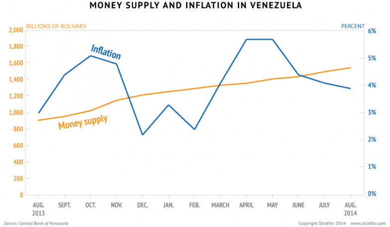 Money Supply and Inflation in Venezuela
