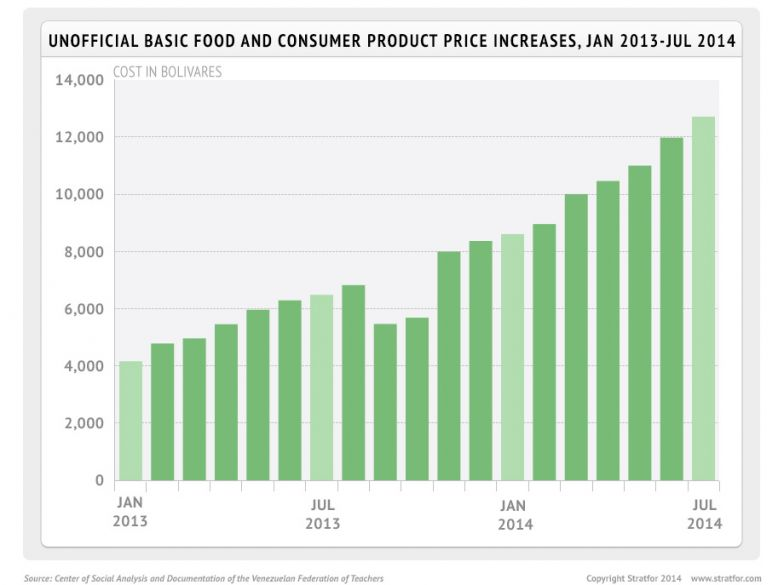 Unofficial Basic Food and Consumer Product Price Increases, January 2013-July 2014