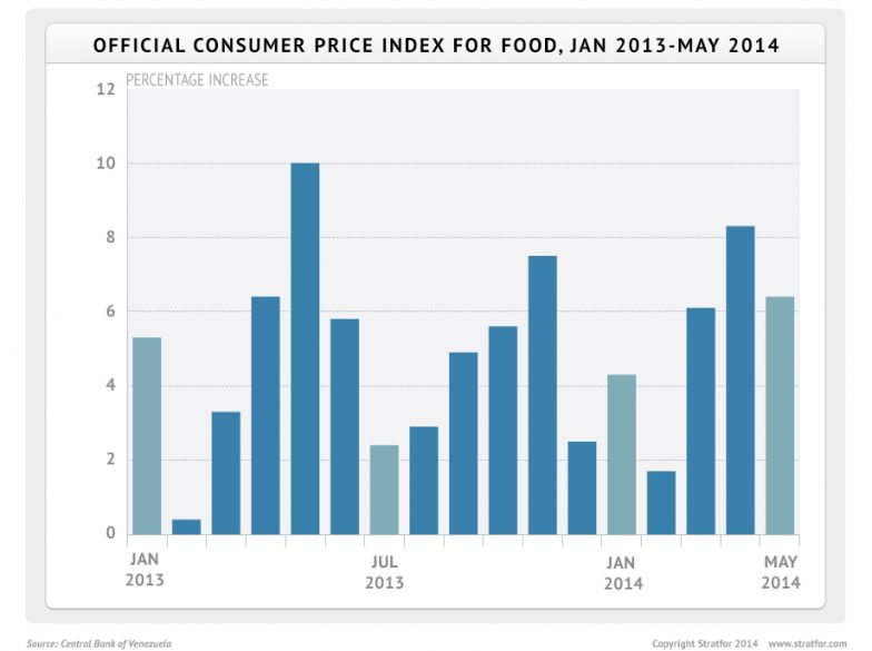 Official Consumer Price Index for Food, January 2013-May 2014
