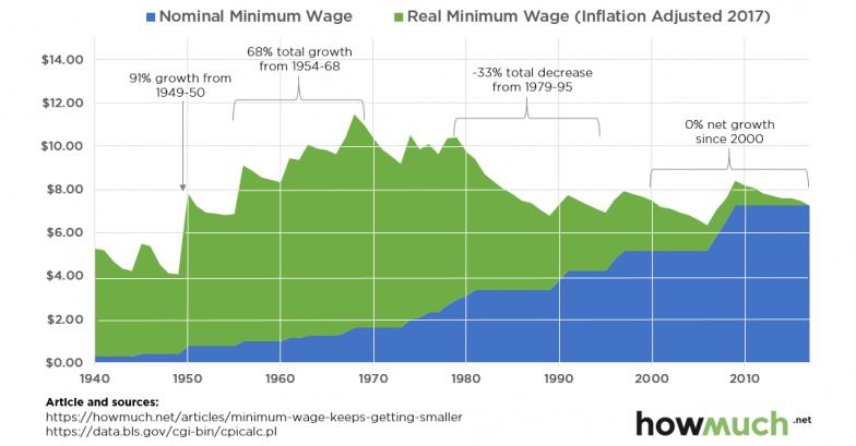 Wv minimum wage increase 2019