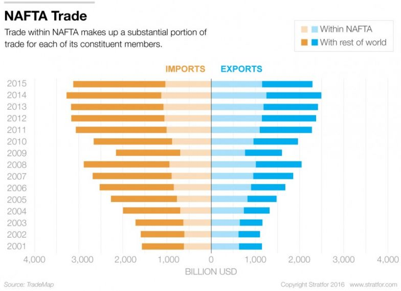 the genesis and impact of the north american free trade agreement nafta News about the north american free trade agreement commentary and archival information about nafta from the new york times.