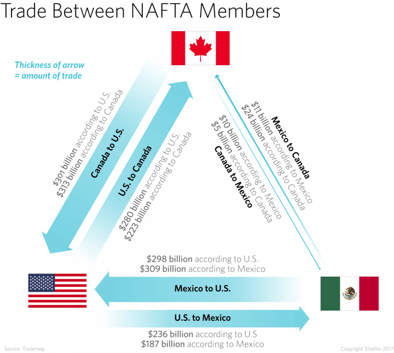 NAFTA talks - they don't agree on the numbers