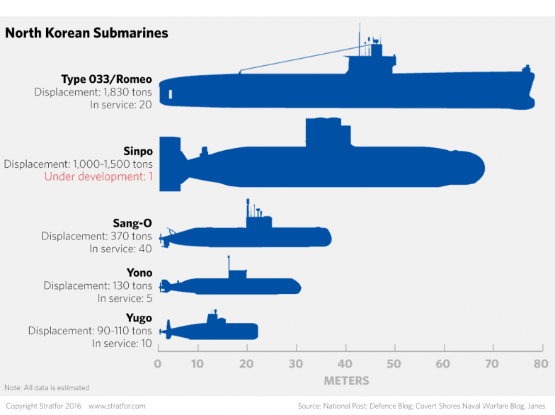 Submarines Capable of Ballistic Missile Launch in North Korea's Navy, including Type 033/Romeo, Sinpo, Sang-o, Yono and Yugo