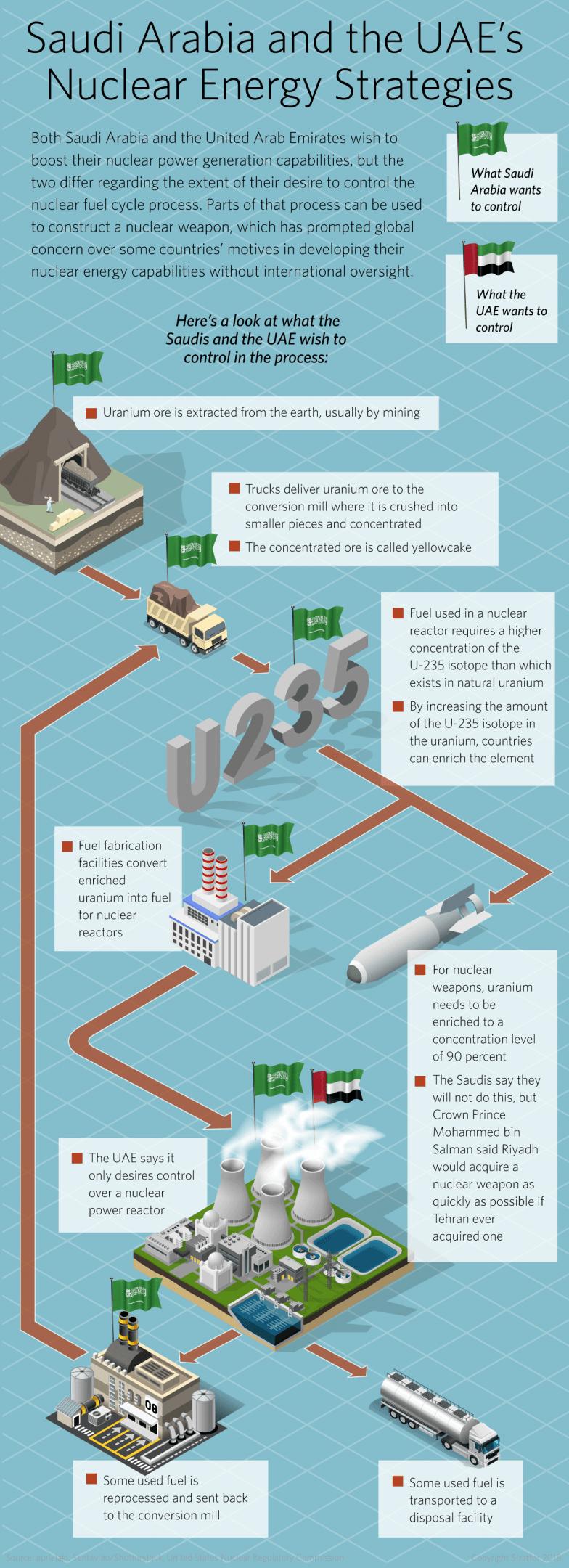 Saudi Arabia Goes Shopping for a Nuclear Deal