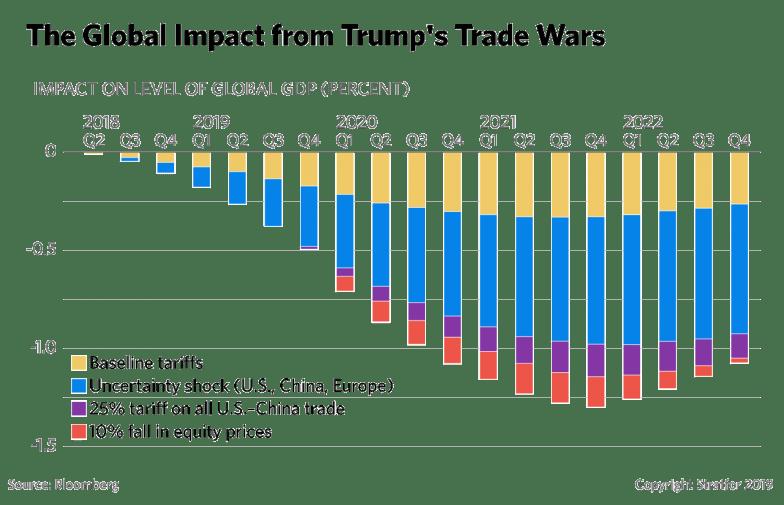 https://www.stratfor.com/sites/default/files/styles/wv_small/public/q4-global-trade-war-market-slump-impact-2019_1.png?itok=db7cRcAg