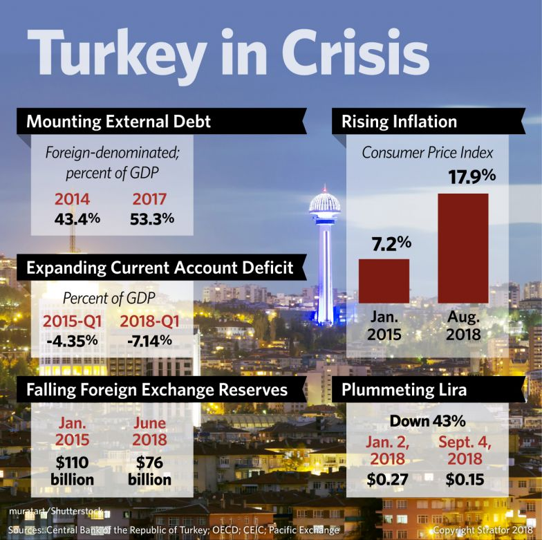 eb260b59ff63 A graphic shows just how deep a financial crisis Turkey is in.