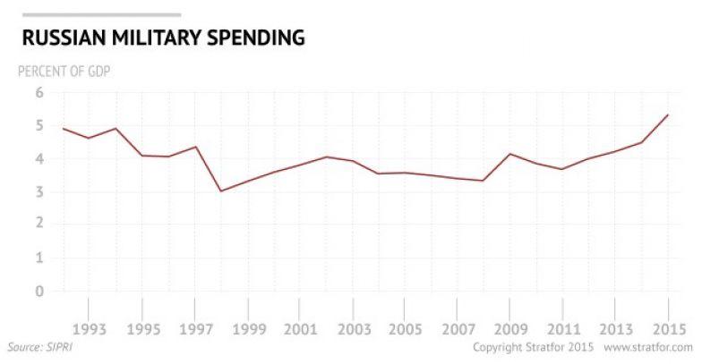 Russian Defense Budget Had