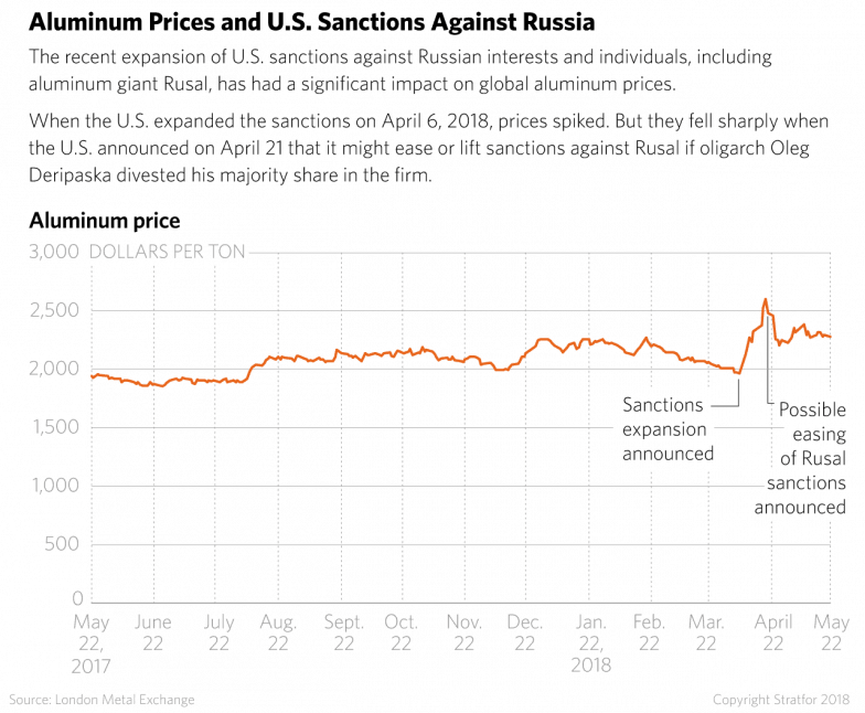 a8425eae812 This timeline shows how U.S. sanctions on Russia affected the global price  of aluminum