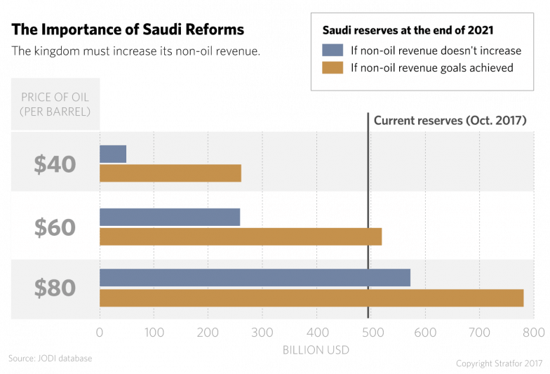 The Importance of Saudi Reform