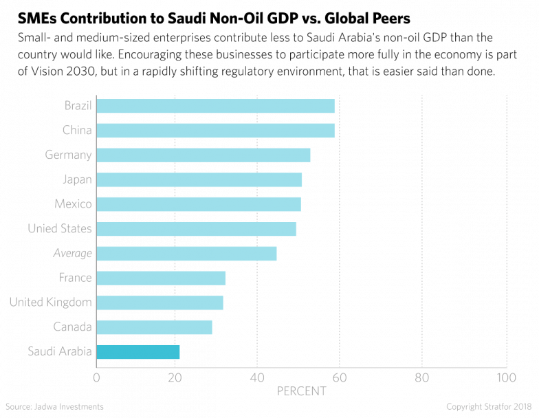 A Graph of the Contribution of Small- and Medium-Sized Enterprises to Various Countries' Non-Oil GDPs