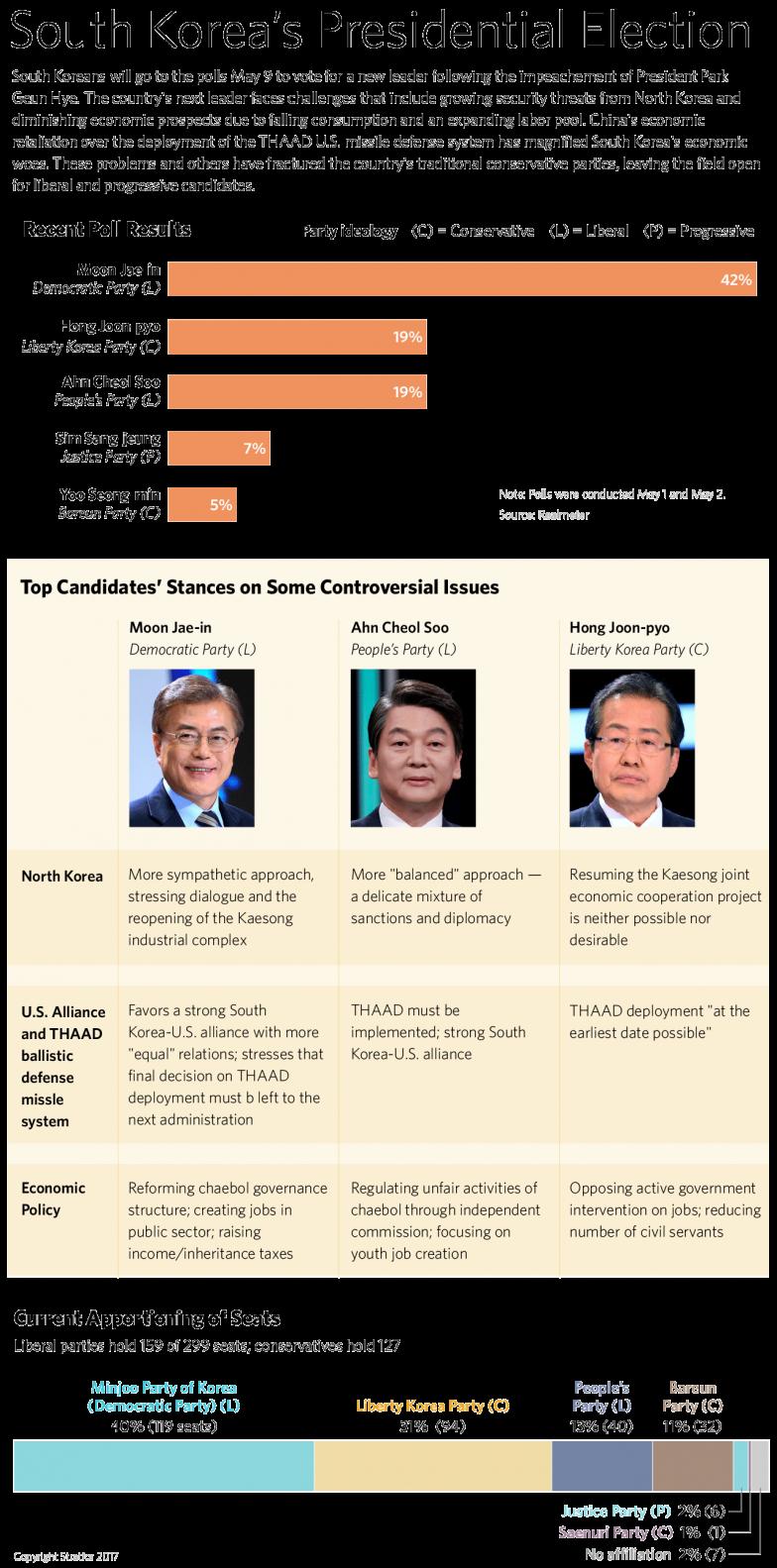 South Korean politics
