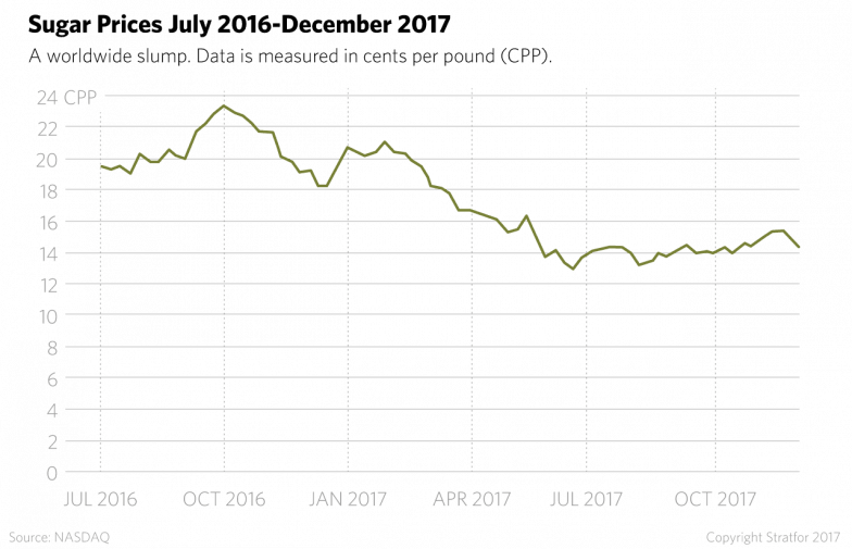 Sugar Prices July 2016-December 2017