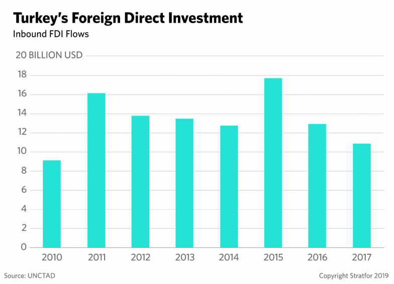 A chart shows the amount of foreign direct investment in Turkey since 2010.