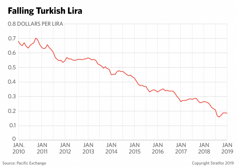 A chart shows the drop in value of the Turkish lira.