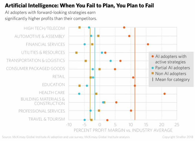 A chart showing how AI early adopters earn high profits than their competitors.