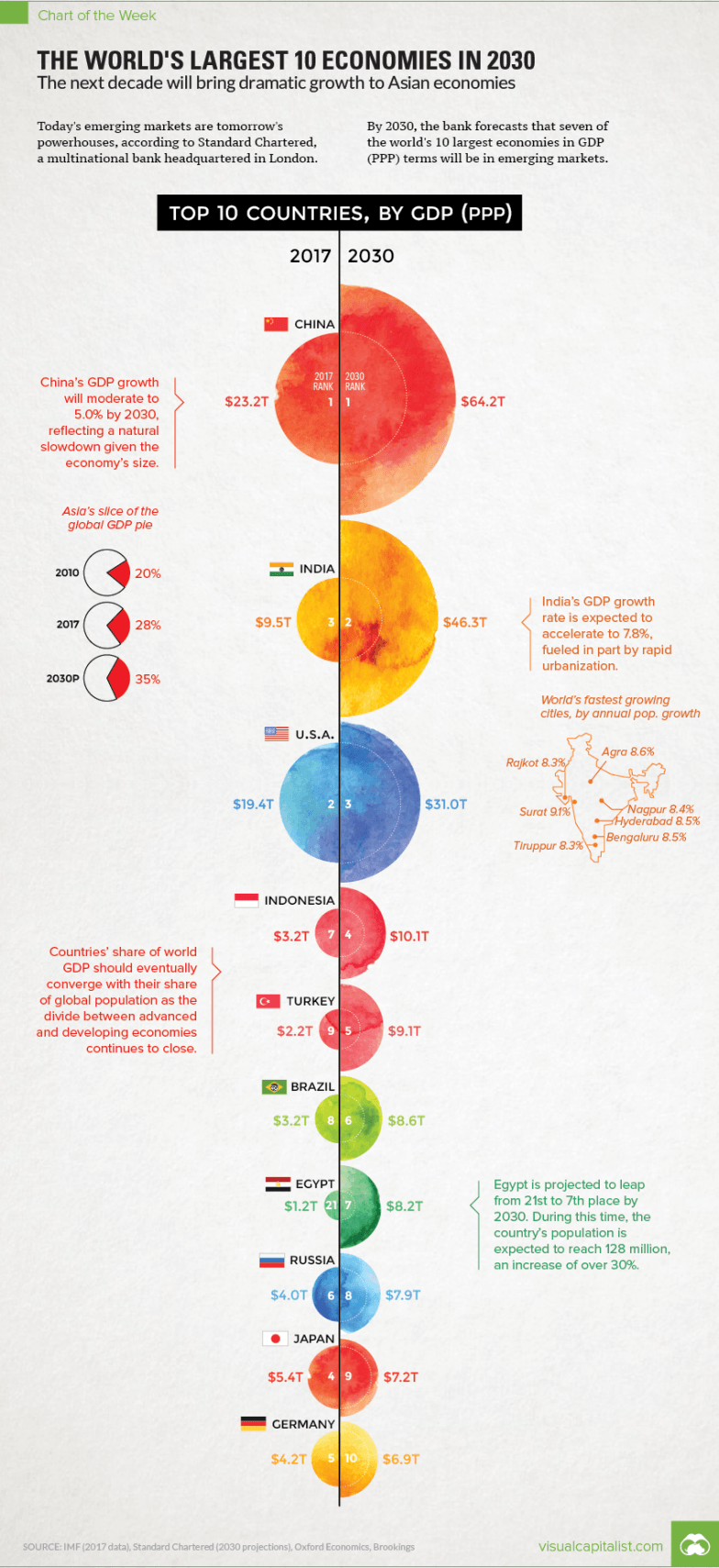 Charting the World's Biggest Economies in 2030