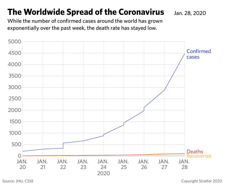 A line graph showing the worldwide spread of a new coronavirus