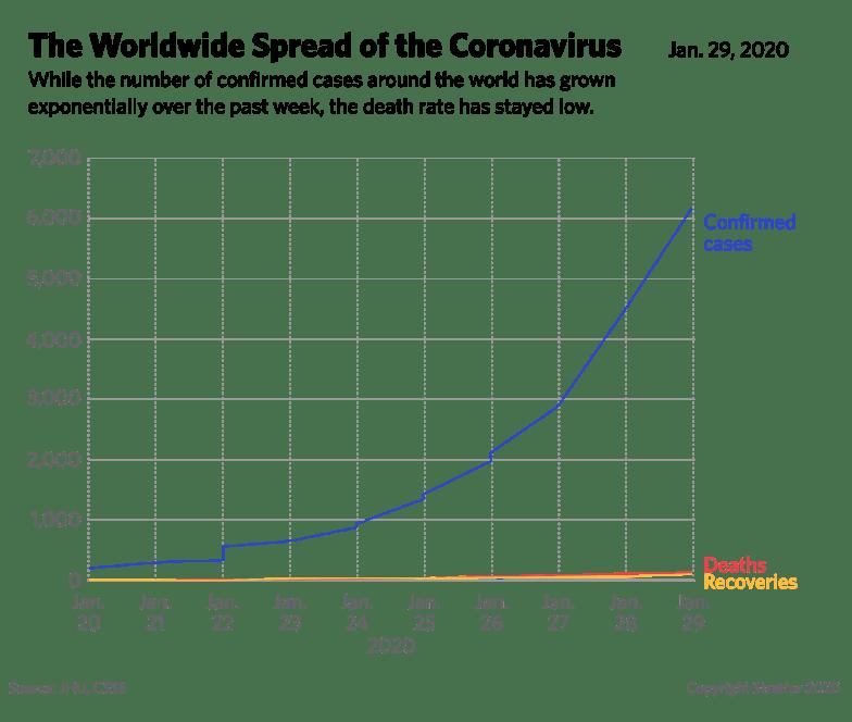 corona virus chart comparison