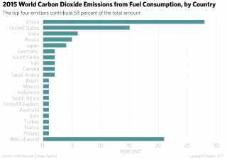 Carbon Dioxide Emissions from Fuel, by Country