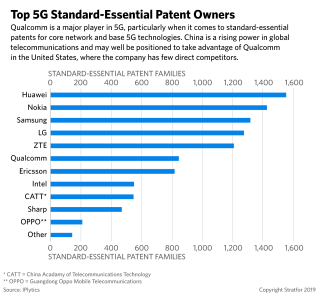 A chart of the top 5G standard-essential patent owners.