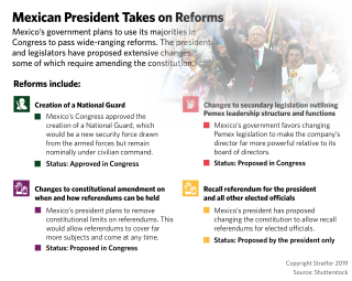 A list of reforms being worked on by the government of Mexican President Andres Manuel Lopez Obrador