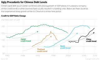China's rapid accumulation of debt and its slowed economic growth bode ill for the economy.