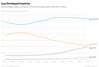 When it comes to the aging trend, the developing world is only a couple of generations behind the developed world and it, too, will see its birth rates decline in the coming decades.