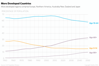 The world's population is getting older and smaller.