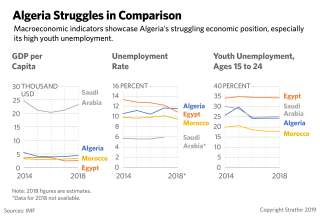 A chart showing Algeria's economic and unemployment challenges