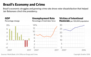 A graphic showing Brazil's change in GDP, 2007-2017; unemployment rate, 2007-2017; and homicide rate, 2007-2016.