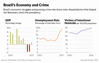 Charts showing Brazil's unemployment and crime rates.
