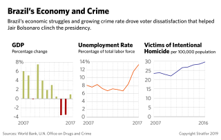 This graphic shows the recent trends in Brazil's gross domestic product, as well as unemployment and suicide rates.