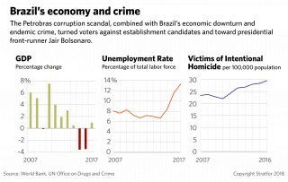 Charts showing Brazil's change in GDP, 2007-2017; unemployment rate, 2007-2017; and homicide rate, 2007-2016.