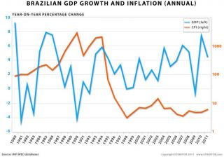 The Geopolitics of Brazil: An Emergent Power's Struggle with