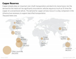 A map shows the reserves of copper in countries around the world.