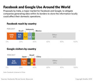 A chart showing Facebook and Google use around the world