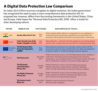 A table comparing digital data protection laws worldwide