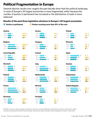 This graphic shows the amount of fragmentation in a number of European countries.