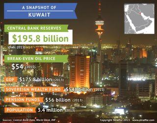 Kuwaiti key economic indicators