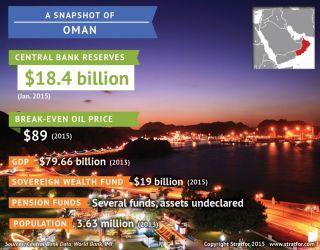 Omani key economic indicators