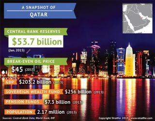 Qatari key economic indicators