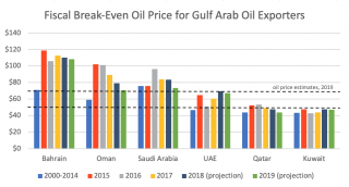 A graphic showing the fiscal break-even oil price for Gulf Arab oil exporters.