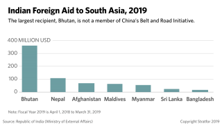 This chart shows the amount of foreign aid India provides to its neighbors.