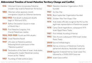Timeline of the Israel-Palestine Conflict