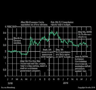 A chart showing Italian bond yields