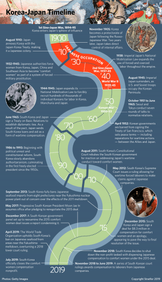 A timeline traces the history of Japanese-South Korean relations