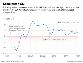 A chart showing Kazakhstan's yearly GDP growth, or lack thereof.