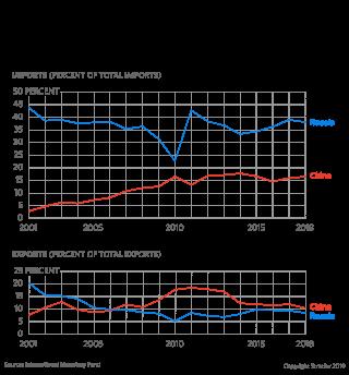 A chart showing trade between Kazakhstan, Russia and China