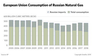 This chart shows the amount of Russian gas Europe consumes.